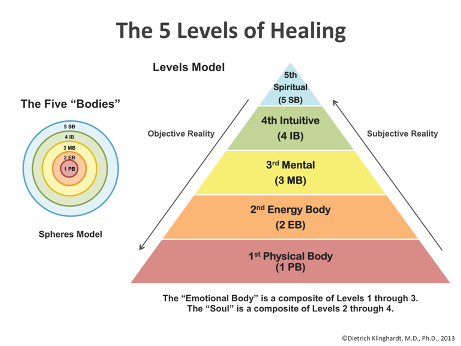 5 levels of healing in the body